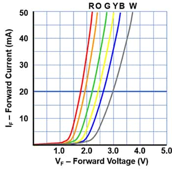 Graph of various colors of LEDs shown to have different forward voltages